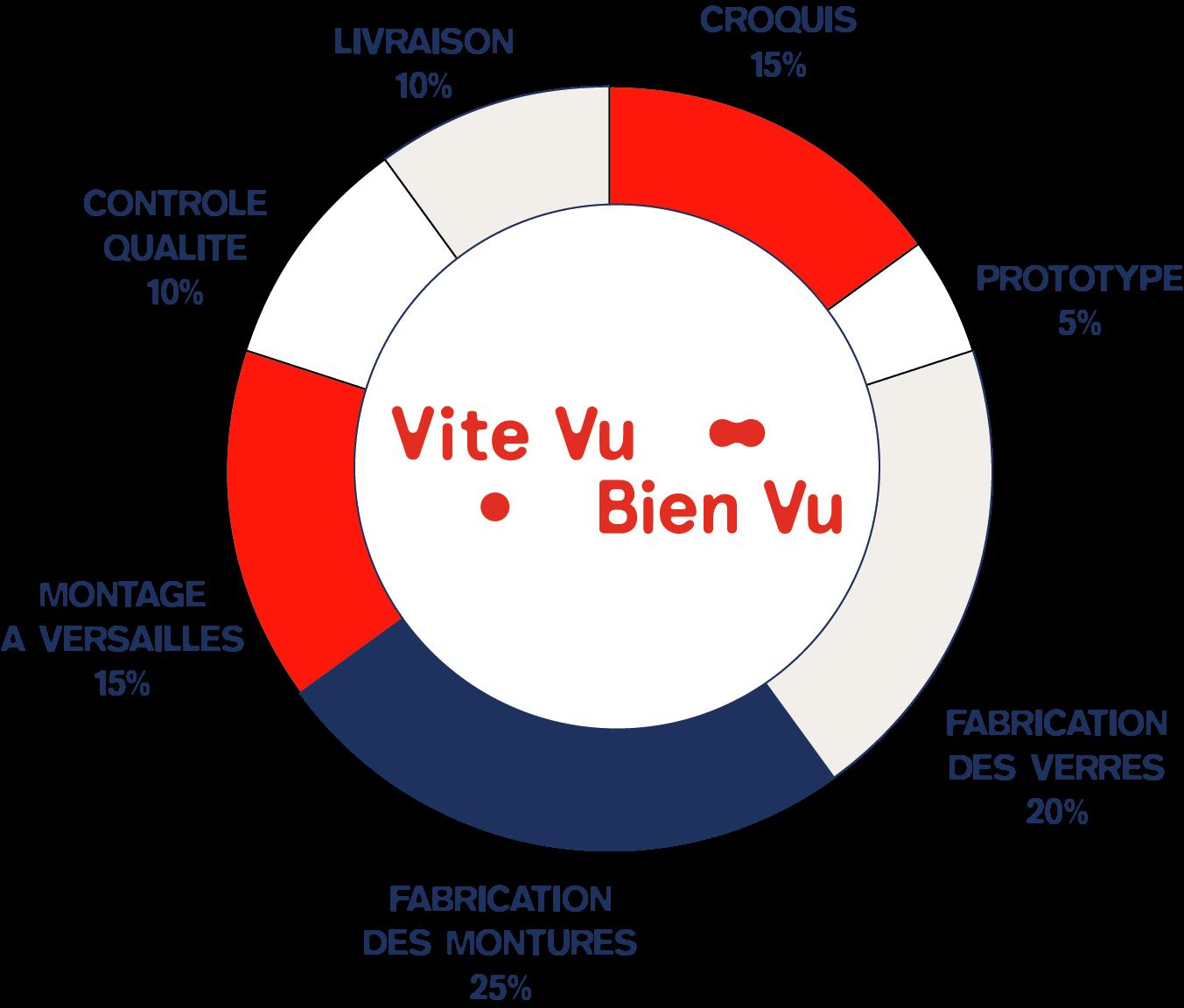etapes de fabrication vvbv